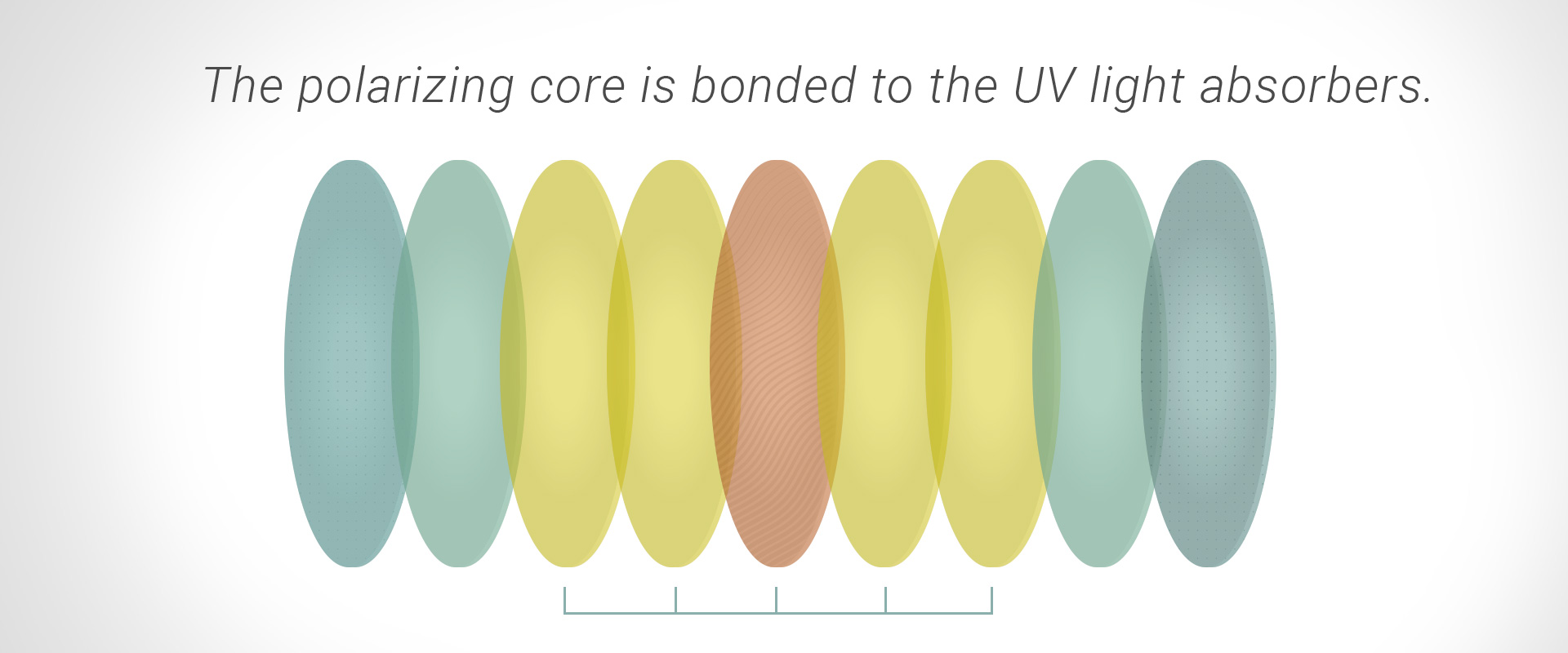 The polarizing core is bonded to the UV light absorbers